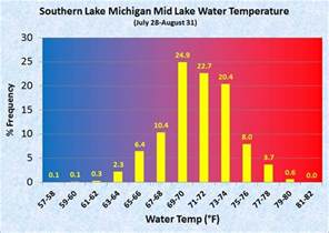 Lake Water Temperature Near Record Wave Heights And Near Record Cold Water