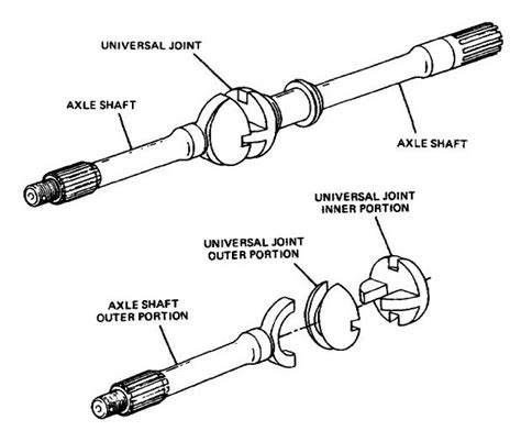 layout of a cv exles file tracta constant velocity joint jpg wikimedia commons