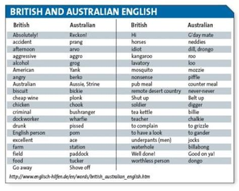 tips for aussies moving to uk travel whirlpool forums 7 best images about aussie slang on pinterest words