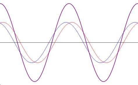 imagenes del movimiento ondulatorio sonido y ondas movimiento ondulatorio