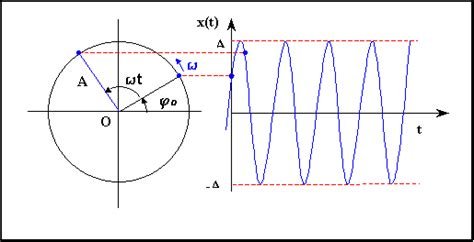 imagenes del movimiento ondulatorio internet y mas movimiento armonico simple