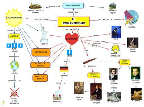 tema svolto sull illuminismo mappa concettuale sul romanticismo studentville