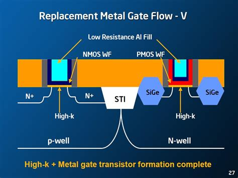 transistor metal gate nanohub org resources transistor scaling the age of innovation presentation