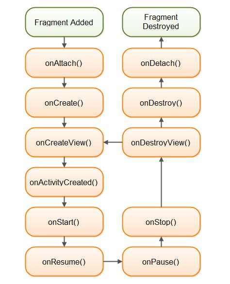 android fragment lifecycle android fragment exle tutorial and lifecycle journaldev