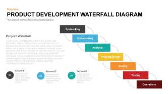 waterfall model template what is agile methodology disadvantage of waterfall model