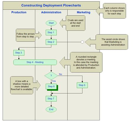 for flowcharts deployment flowchart