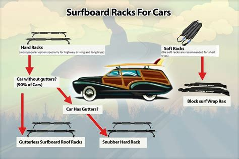 Car Rack Types by Infographic The Type Of Car Roof Rack That You Ll Need