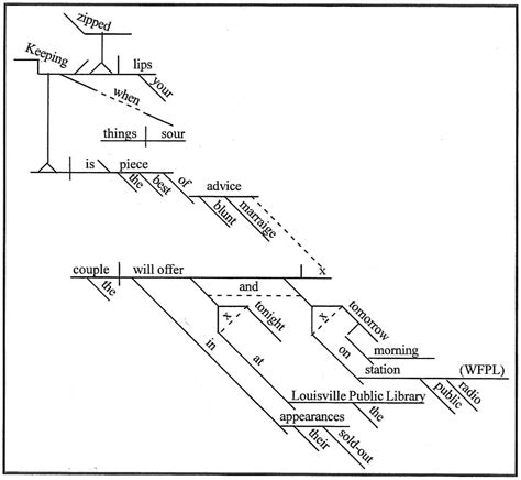 sentence diagraming diagramming sentences anatomy of a what is a sentence