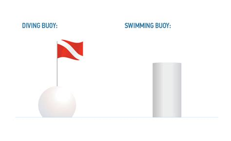 special buoys and flags for boaters boatsmart knowledgebase - Boatsmart Flags