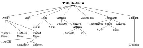 file uto aztecan family tree jpg wikimedia commons