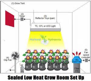 grow len set low heat sealed grow tent room hydroponic grow light cfl