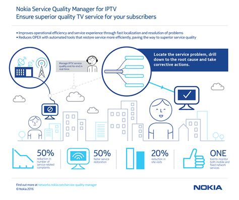 mobile service manager service quality manager nokia networks