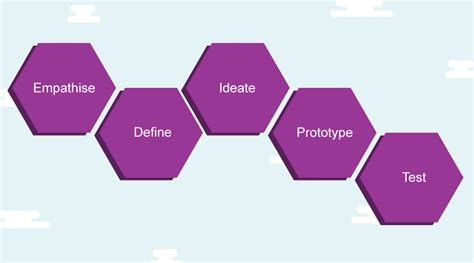 design thinking guide beginners guide to design thinking create hub