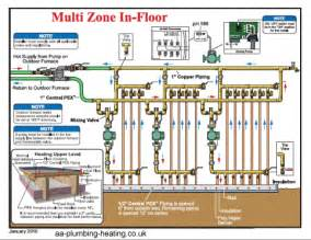 Comfort Zone Air Conditioning And Heating Carrier Furnace Carrier Furnace Zone System