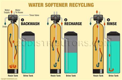 how do water softeners work diagram miit us logic circuit builder drawing app