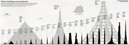 Shop Building Plans Tallest Planned Buildings Chart By Jaysimons On Deviantart