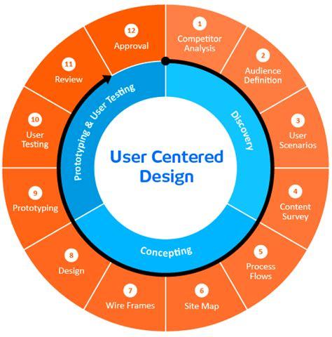 ux process diagram ux design process diagram search ux design