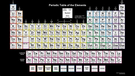 Oxidation Table by Downloadable Periodic Table Oxidation States