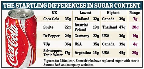 carbohydrates in 7up coca cola and pepsi brands differ in sugar around the