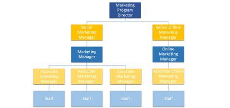 wal mart shuffles executives organizational structure