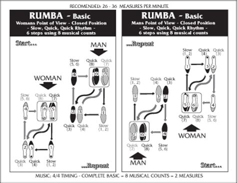 rumba steps diagram dances you ll learn ballroom fresno ca mario