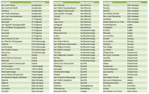 lista de despacho dpto protestas en guatemala 2012