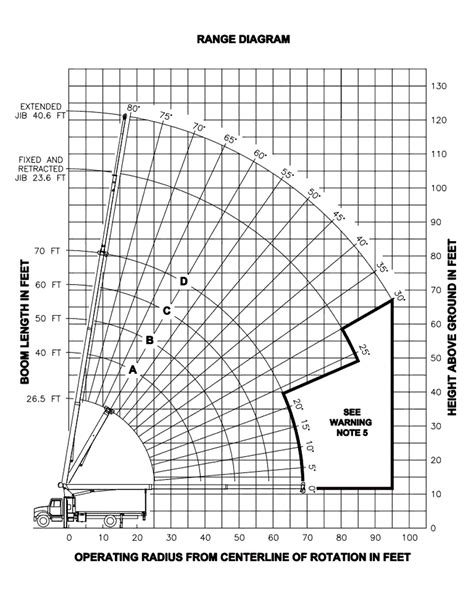 how to put on a ton diagram manitex 1970c load chart