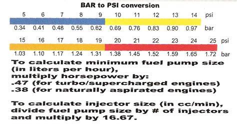 converter bar to psi banzai tech support