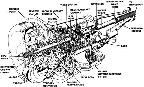 auto transmission diagram how the car automatic transmission work