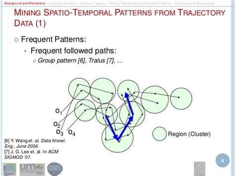 spatio temporal pattern theory mining object movement patterns from trajectory data