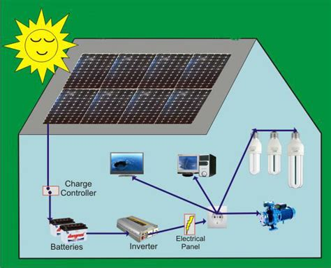 solar system cost for home in india bangladesh is the 1st country to receive un funds bankerskey