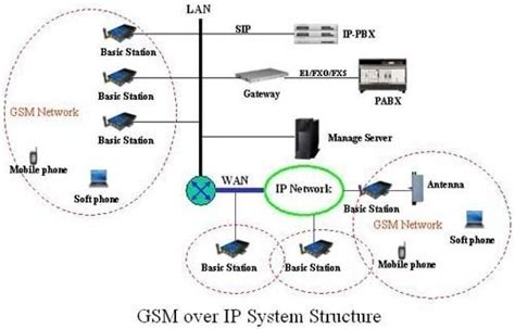cellular mobile system gsm global system for mobile communications