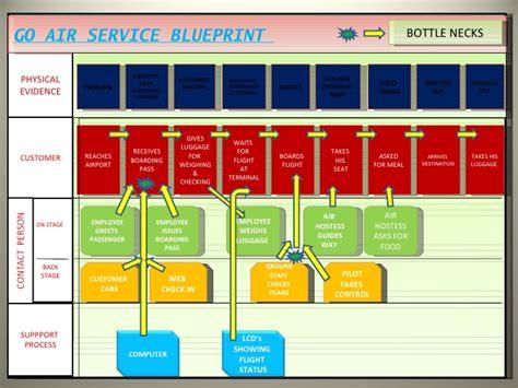 blueprint online free service blue print of go air
