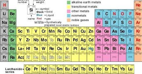 tabel periodik unsur kimia terlengkap tugas sekolah