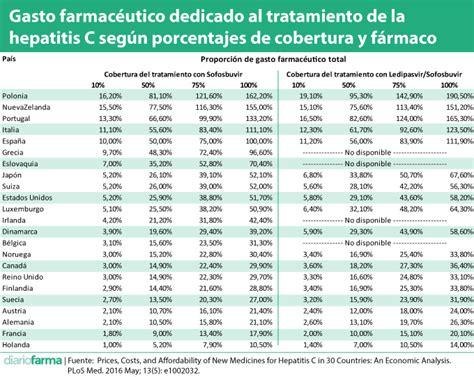 porcentaje de aportes y contribuciones 2016 descuentos en las noticias diariofarma