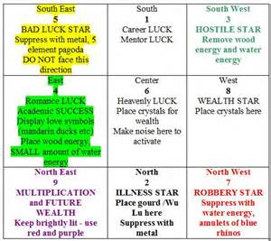 Love and money by feng shui 2012 feng shui flying star chart