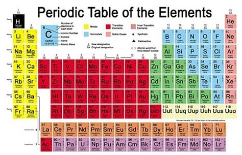 Periodic Table Of Elements Song by Periodic Table Of Elements Periodic Table By Mister Molato