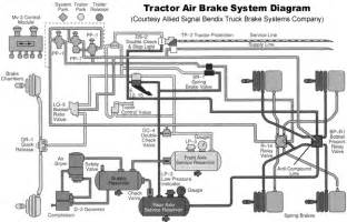 Air Brake System Circuit 85 Conventional Freightliner Bought With Shortened Air