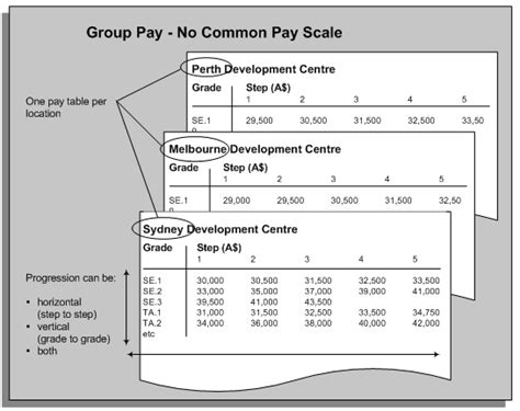 pay structure template oracle human resources management systems compensation and