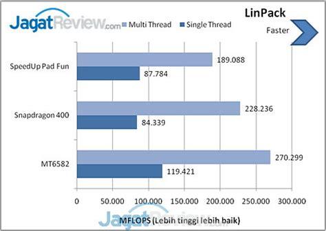 Tablet Murah Dengan Ram 2gb review speedup pad tablet android intel murah dengan