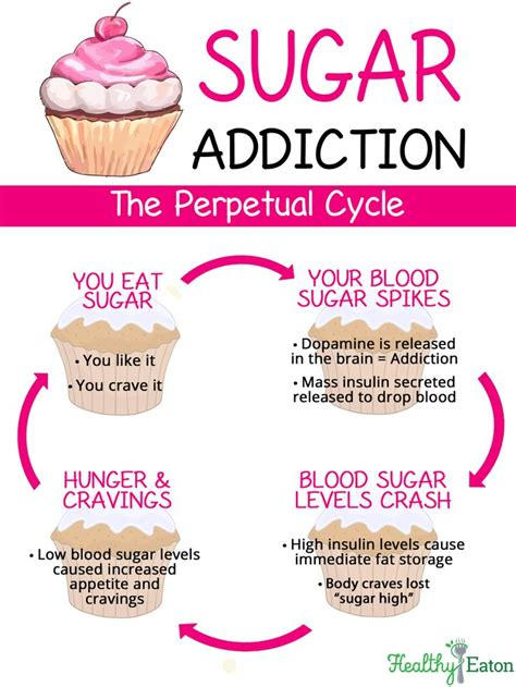 Sugar Detox by Sugar Addiction Quotes Quotesgram