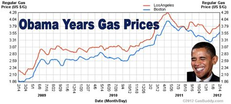 Gas Prices When Obama Took Office by Politico Mafioso Barack Obama Gas Prices Up 83