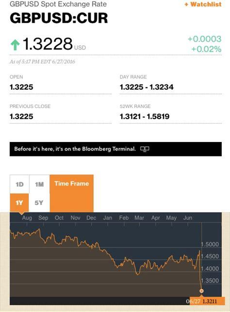 currency converter bloomberg www bloomberg exchange rates magiamax ml