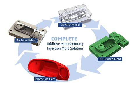 design for additive manufacturing training injection molding additive manufacturing solution