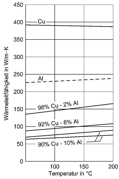 Messing Eigenschaften by Deutsches Kupferinstitut Eigenschaften