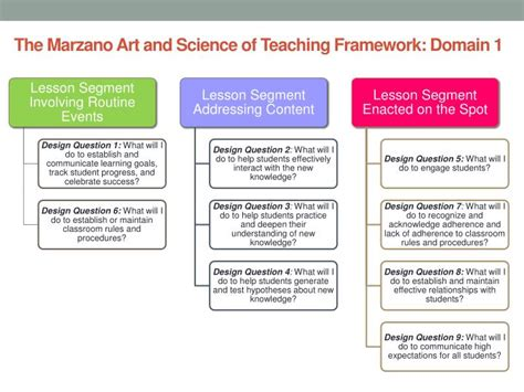 art and science of teaching marzano