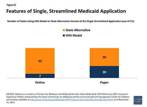 can a single person apply for section 8 getting into gear for 2014 shifting new medicaid