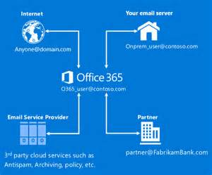 Office 365 Mail Flow Connectors Announcing A New Way To Create Connectors In Office 365