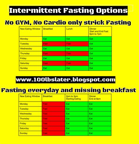 fasting diet intermittent fasting and other things health