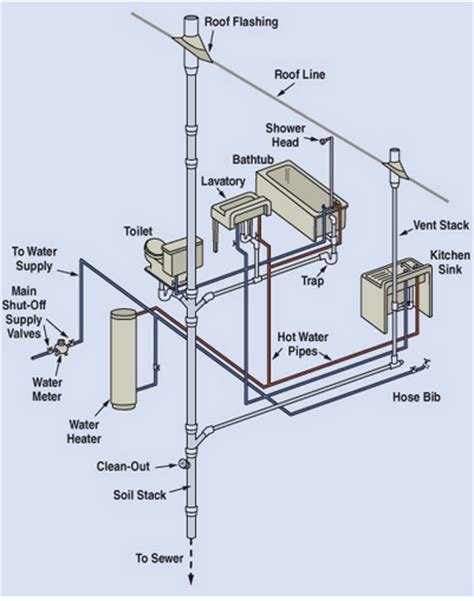 Definition Plumbing by Define Plumbing System 28 Images What Is A Passive